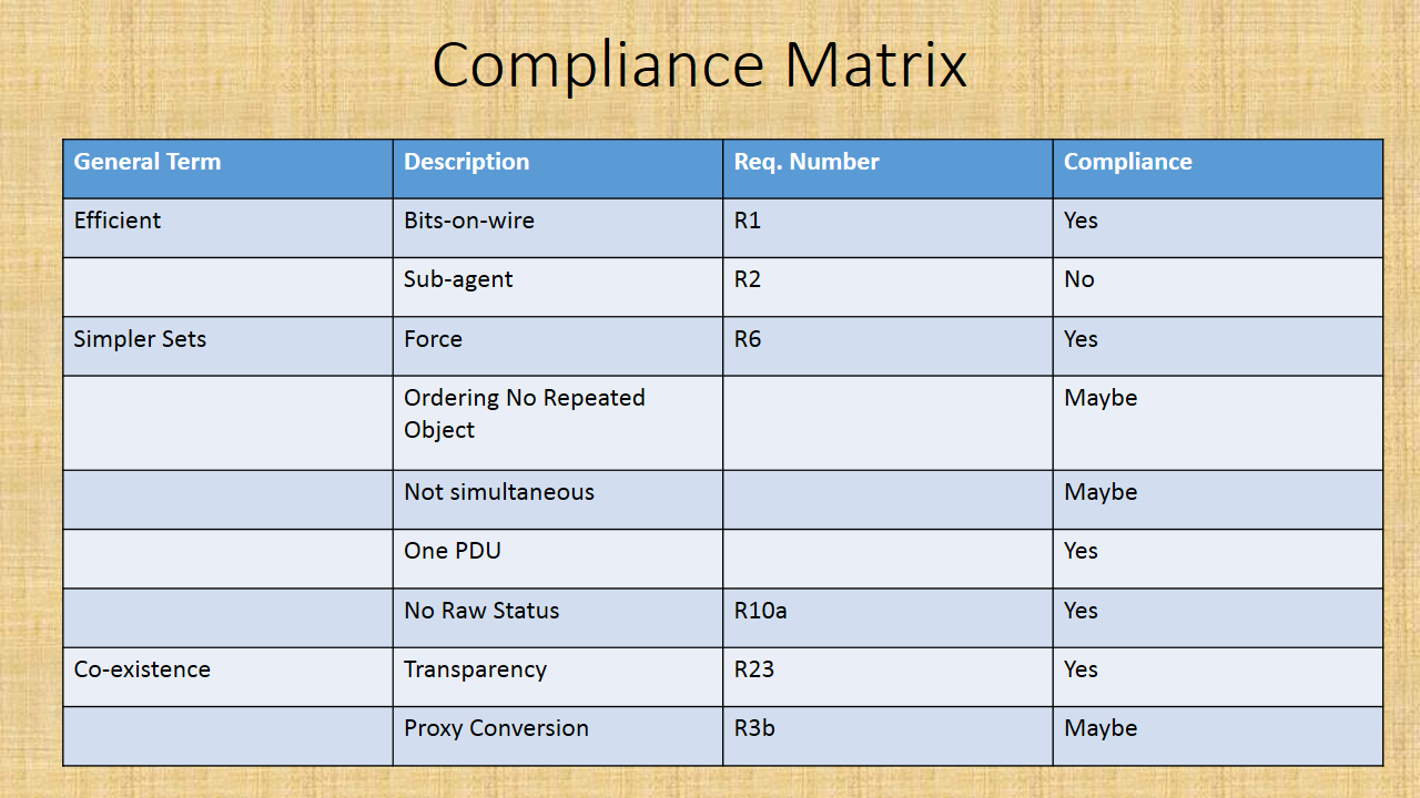 Compliance Matrix - A key step in all RFP processes