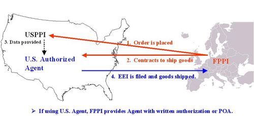 USPPI - How To Identify This Key Entity in Export Transactions