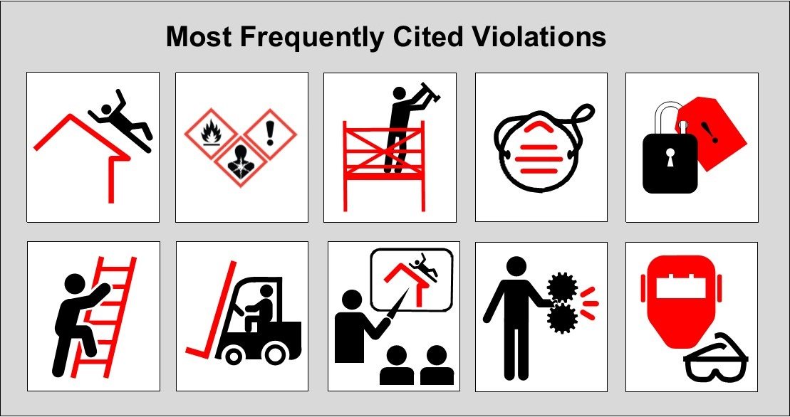 Definition of OSHA (Occupational Safety and Health Administration)