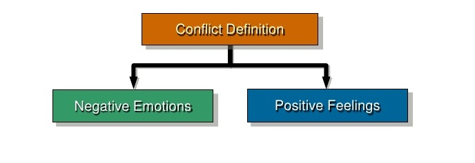 How do you handle Dysfunctional Conflict