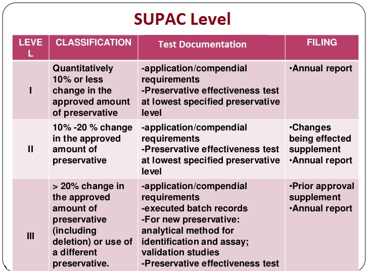 SUPAC - Scale-Up and Post-Approval Changes