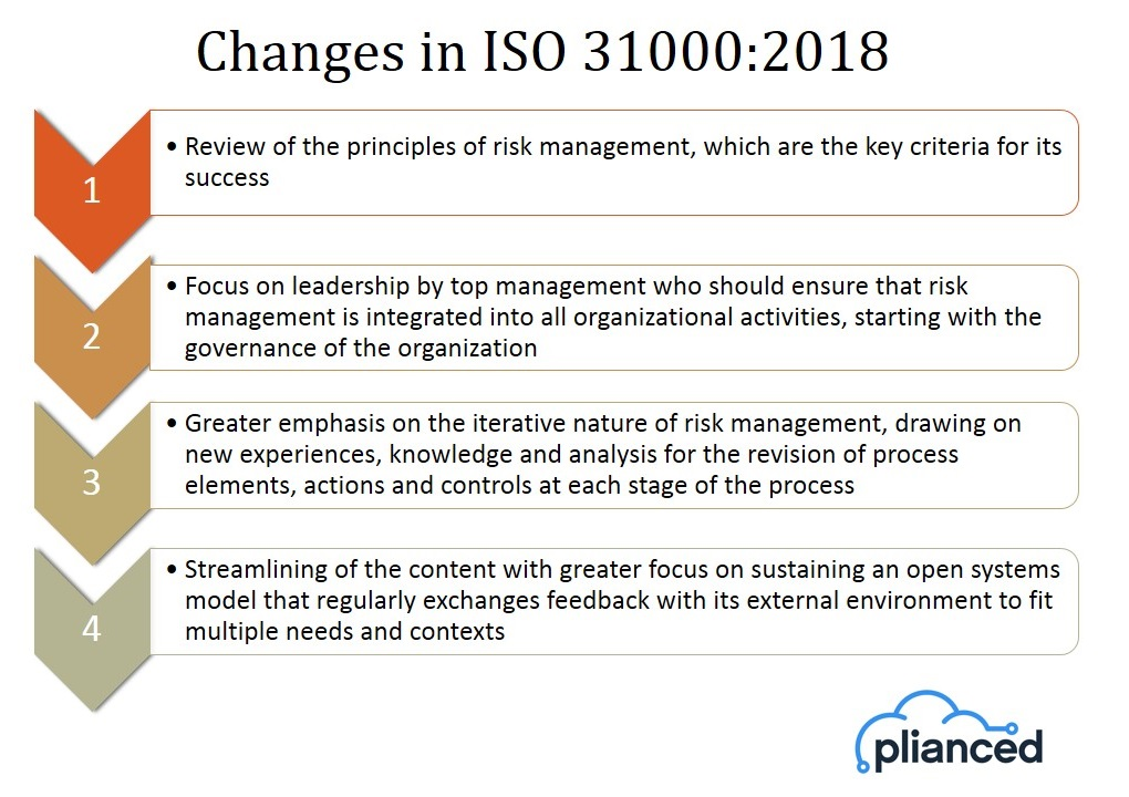 An Overview of ISO 31000 Guidelines and Avalution – Risk Management