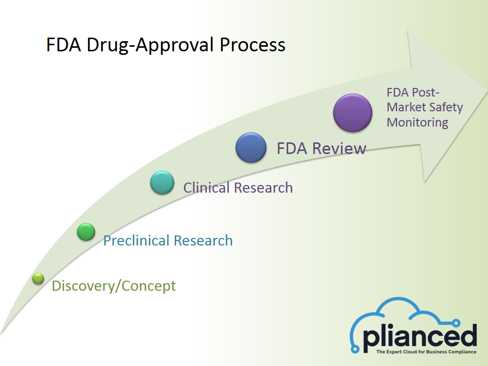 How the FDA Drugs Development & Approval Process Works