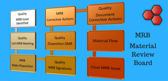Basics of Material Review Board (MRB) - When and Why is it Required?