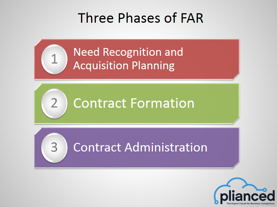 How to be DFARS Compliant - Procedures, Guidance and Information