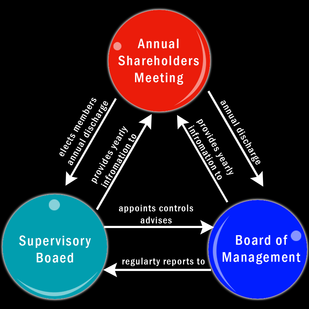 The Purpose of Corporate Governance Defined