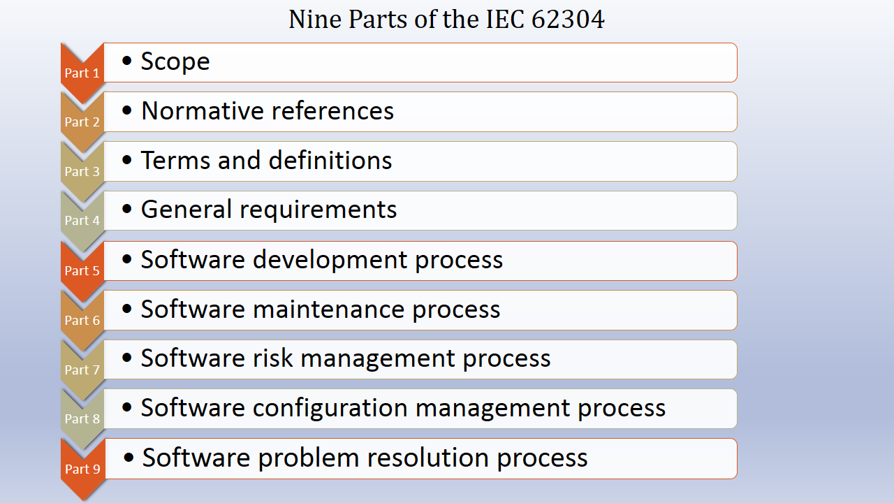 FDA Guidances on IEC 62304 Software Standard