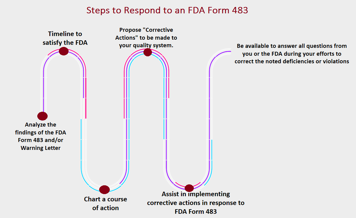 FDA Form 483 - Inspectional Observations and Citation